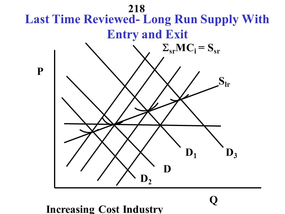 Last Time Reviewed- Long Run Supply With Entry and Exit