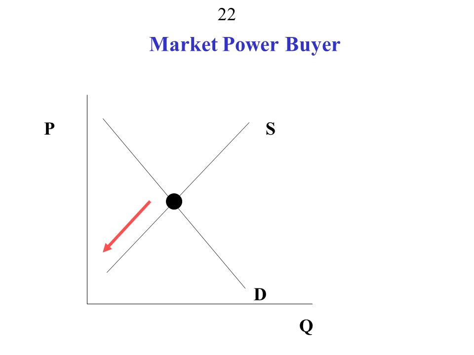 Market Power Buyer P S monopsony, monopoly, both D Q