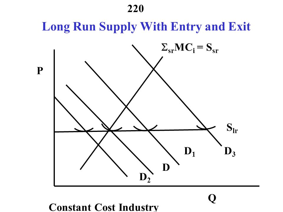 Long Run Supply With Entry and Exit