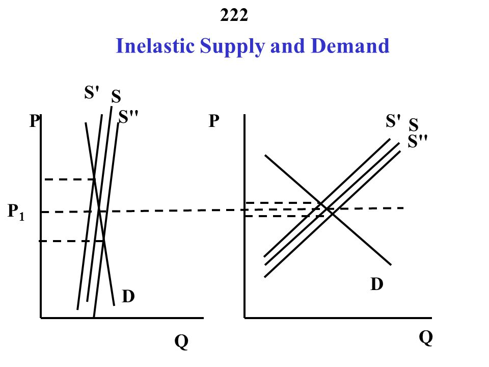 Inelastic Supply and Demand