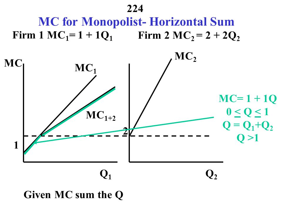 MC for Monopolist- Horizontal Sum
