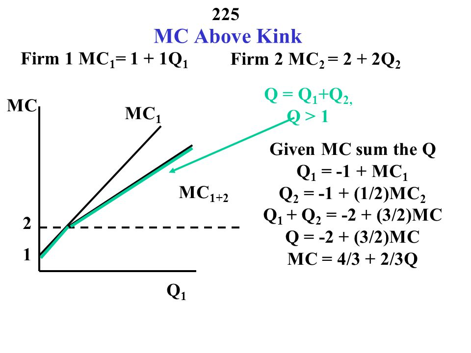 MC Above Kink Firm 1 MC1= 1 + 1Q1 Firm 2 MC2 = 2 + 2Q2 Q = Q1+Q2,