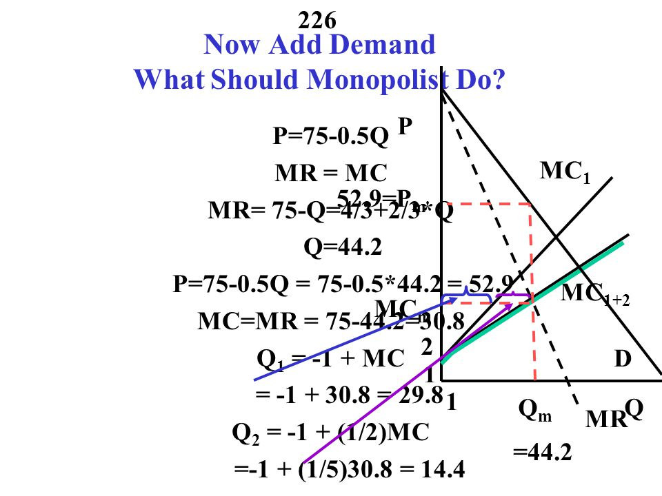 Now Add Demand What Should Monopolist Do