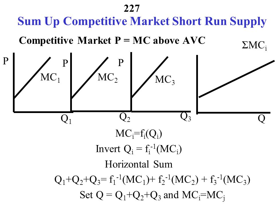 Sum Up Competitive Market Short Run Supply