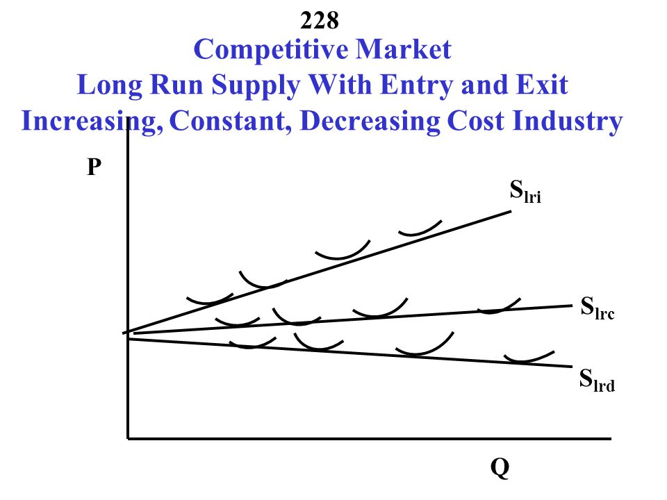 Competitive Market Long Run Supply With Entry and Exit Increasing, Constant, Decreasing Cost Industry
