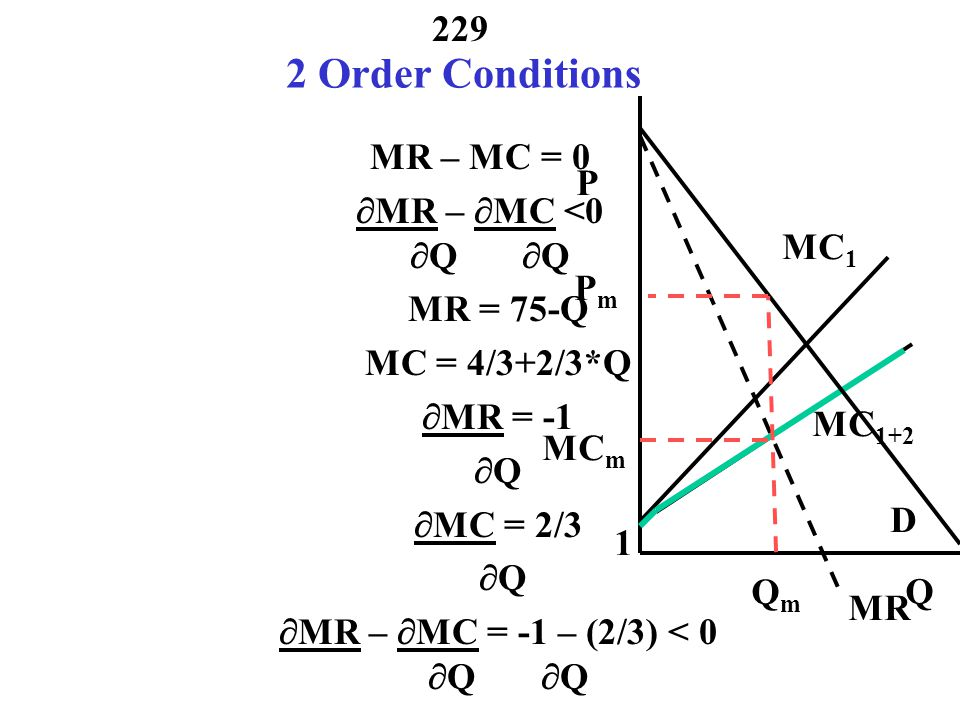 2 Order Conditions MR – MC = 0 MR – MC <0 P Q Q MR = 75-Q
