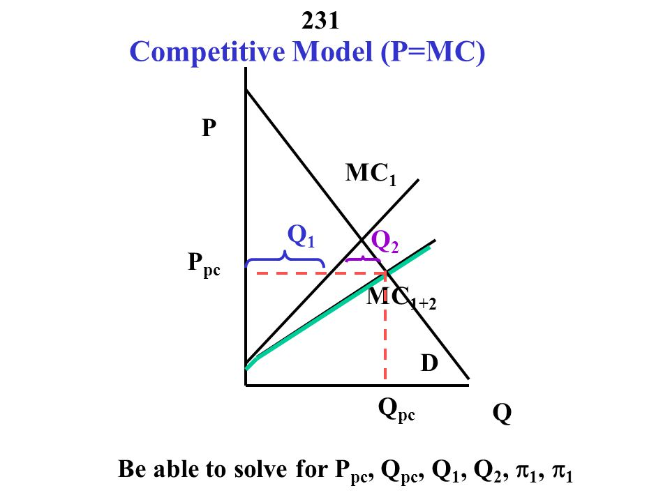 Competitive Model (P=MC)