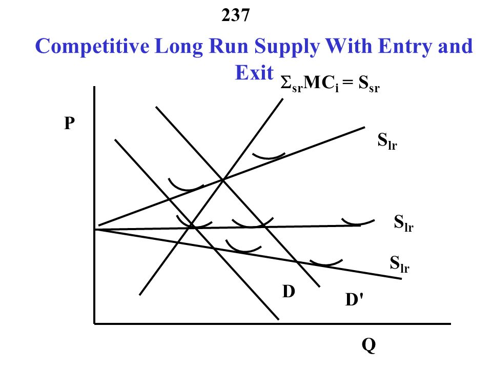Competitive Long Run Supply With Entry and Exit