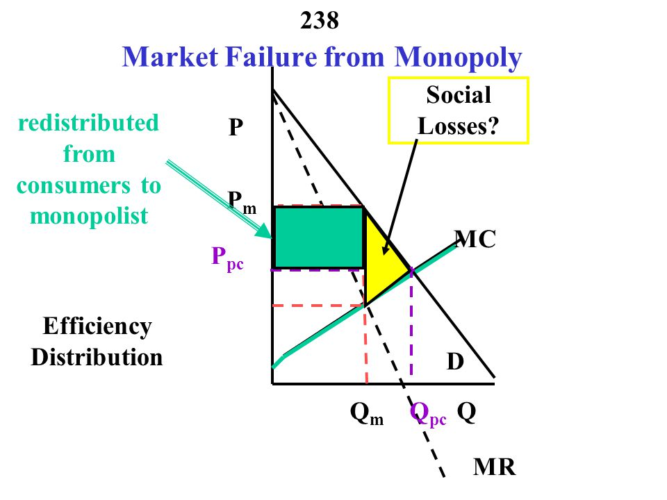 Market Failure from Monopoly