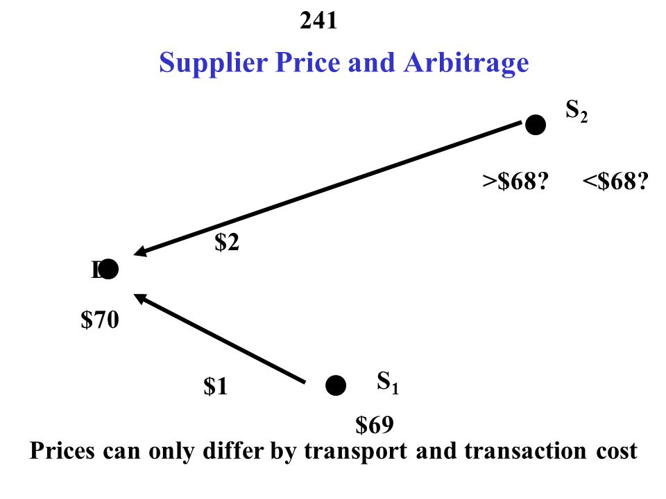 Supplier Price and Arbitrage