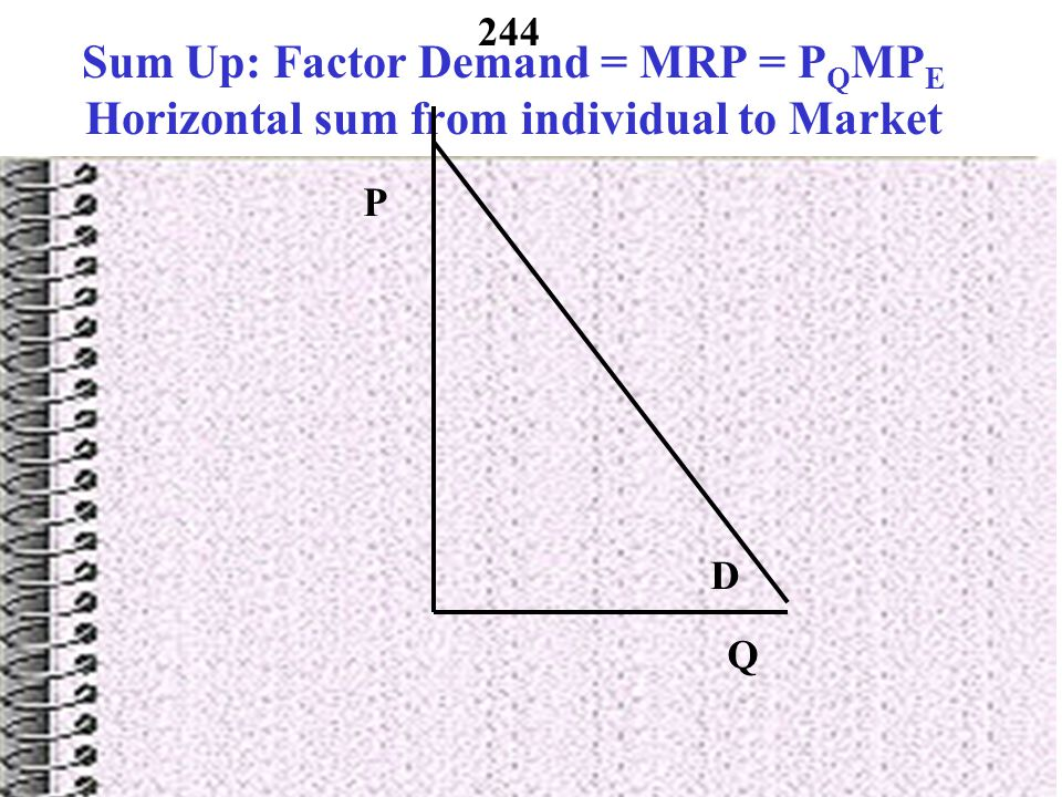 Sum Up: Factor Demand = MRP = PQMPE Horizontal sum from individual to Market