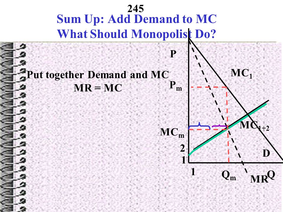 Sum Up: Add Demand to MC What Should Monopolist Do