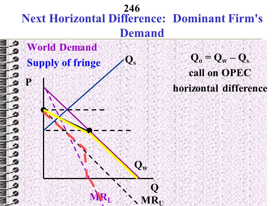 Next Horizontal Difference: Dominant Firm s Demand