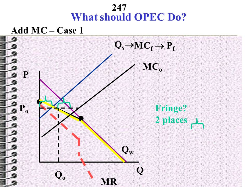 What should OPEC Do Add MC – Case 1 Qs MCf  Pf MCo P Po Fringe