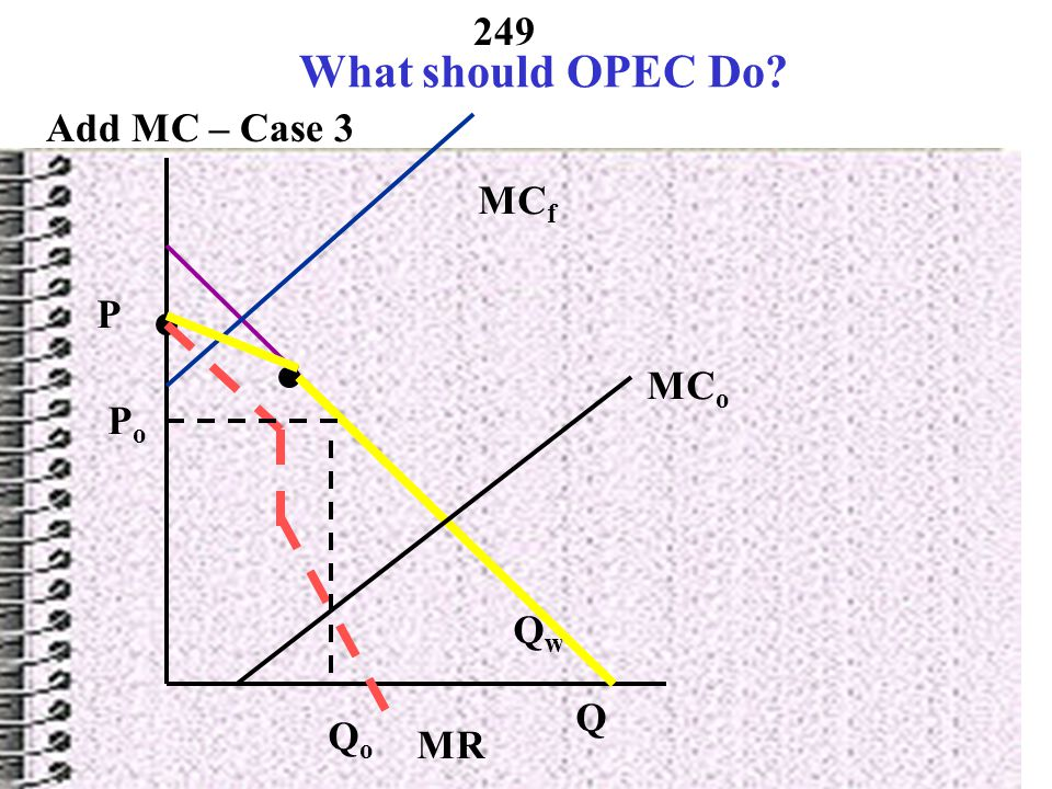 What should OPEC Do Add MC – Case 3 MCf P MCo Po Qw Q Qo MR