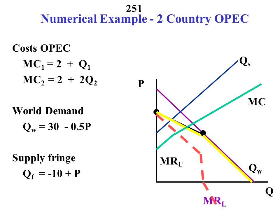 Numerical Example - 2 Country OPEC