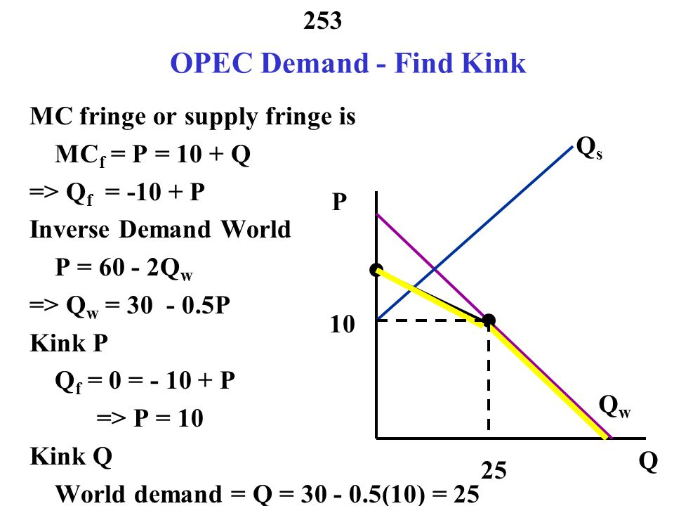 OPEC Demand - Find Kink MC fringe or supply fringe is MCf = P = 10 + Q