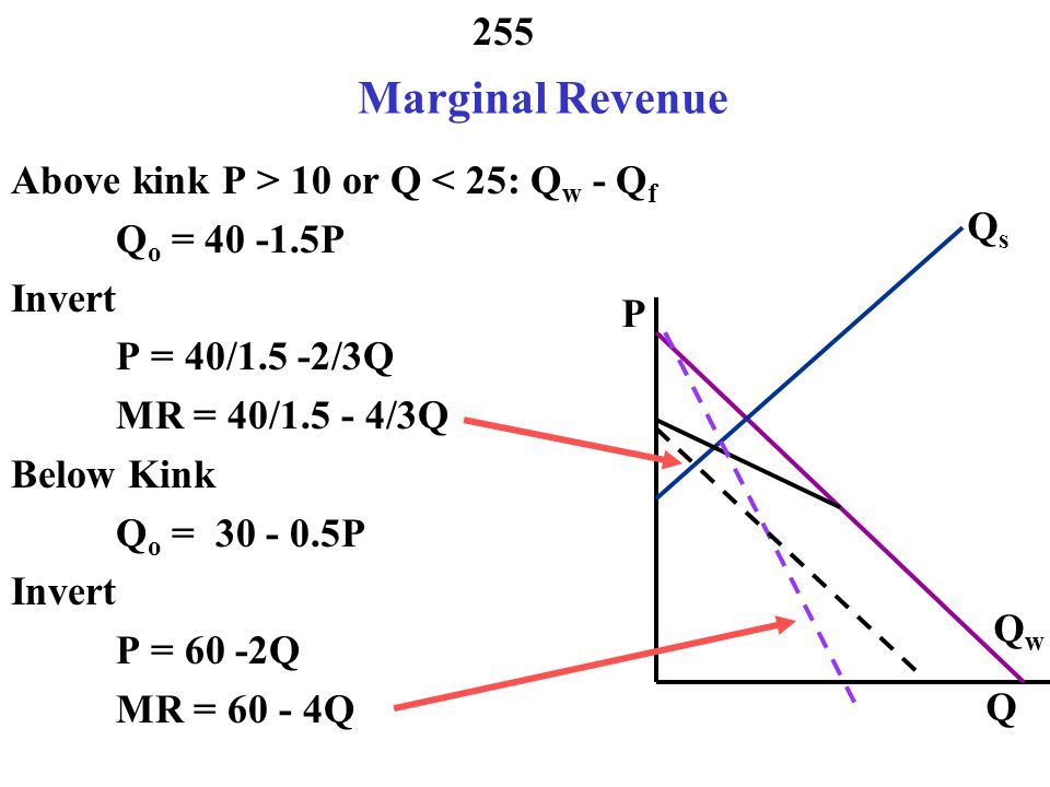 Marginal Revenue Above kink P > 10 or Q < 25: Qw - Qf