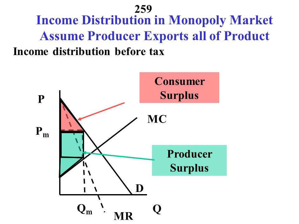 Income Distribution in Monopoly Market Assume Producer Exports all of Product