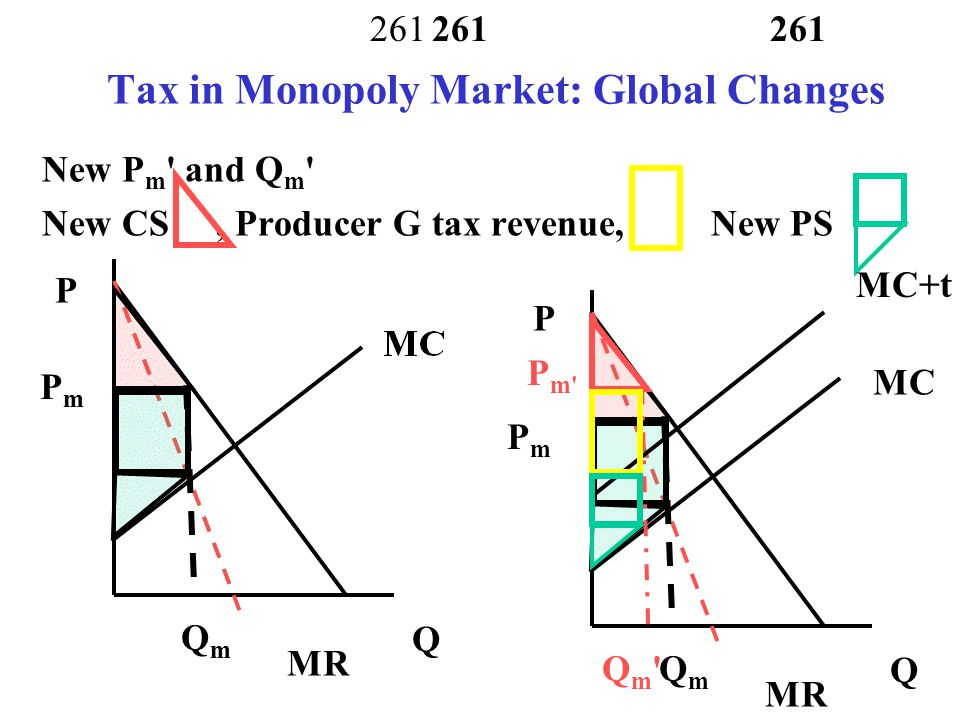 Tax in Monopoly Market: Global Changes