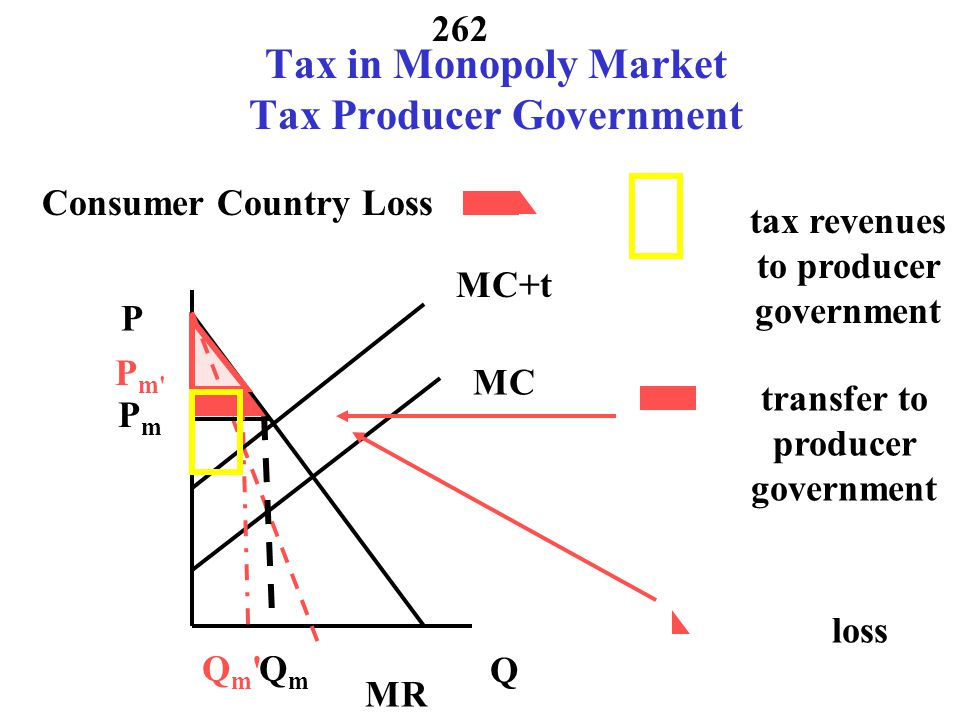 Tax in Monopoly Market Tax Producer Government
