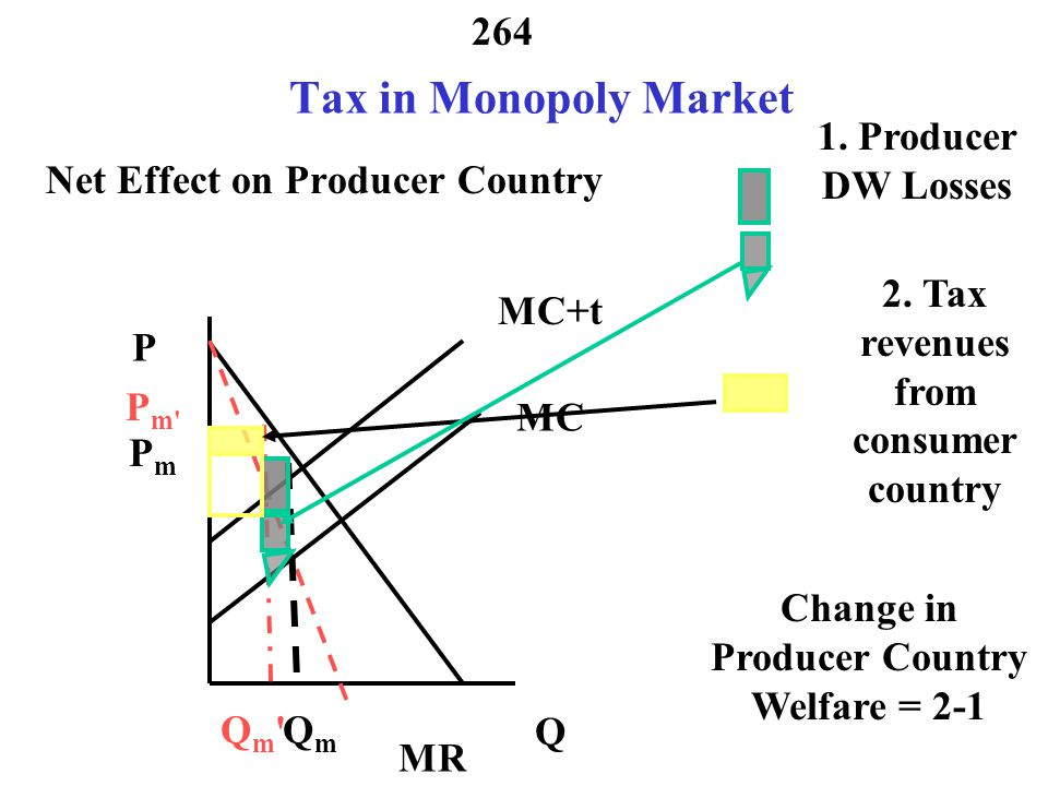 Tax in Monopoly Market 1. Producer DW Losses