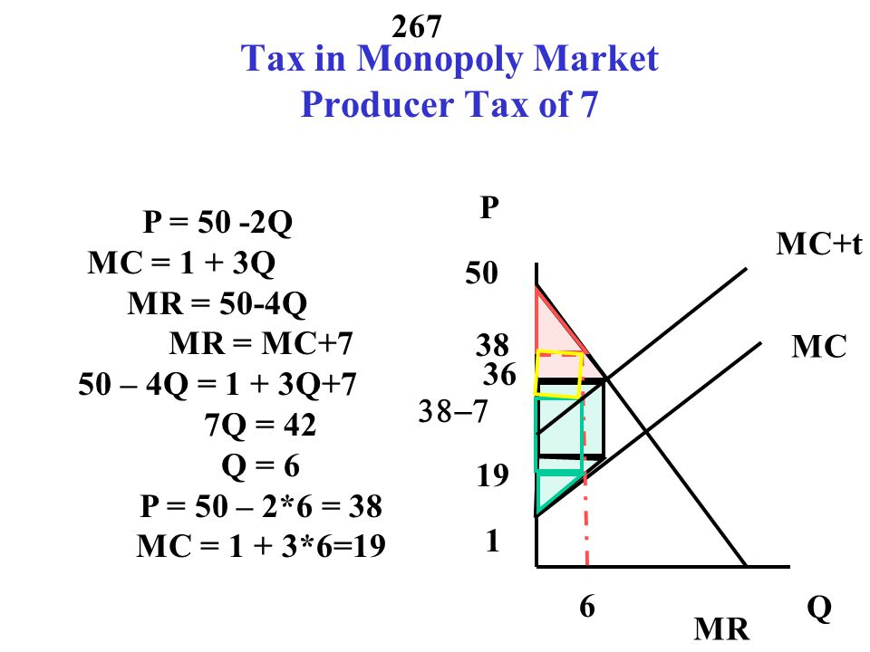 Tax in Monopoly Market Producer Tax of 7