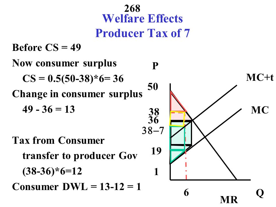 Welfare Effects Producer Tax of 7