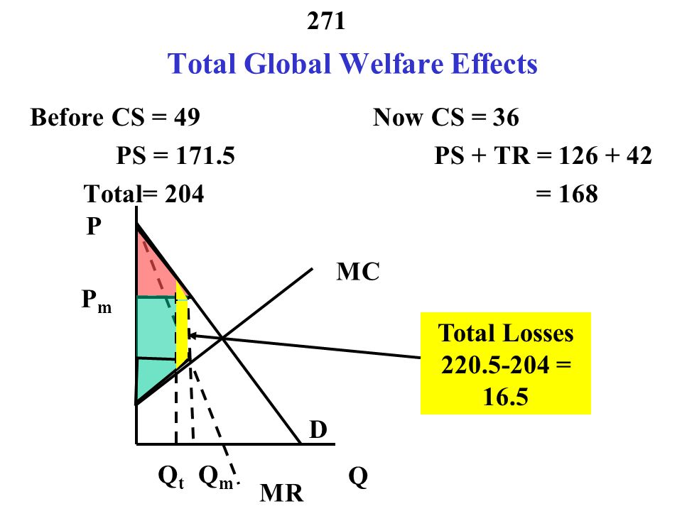 Total Global Welfare Effects