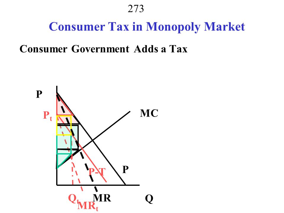 Consumer Tax in Monopoly Market