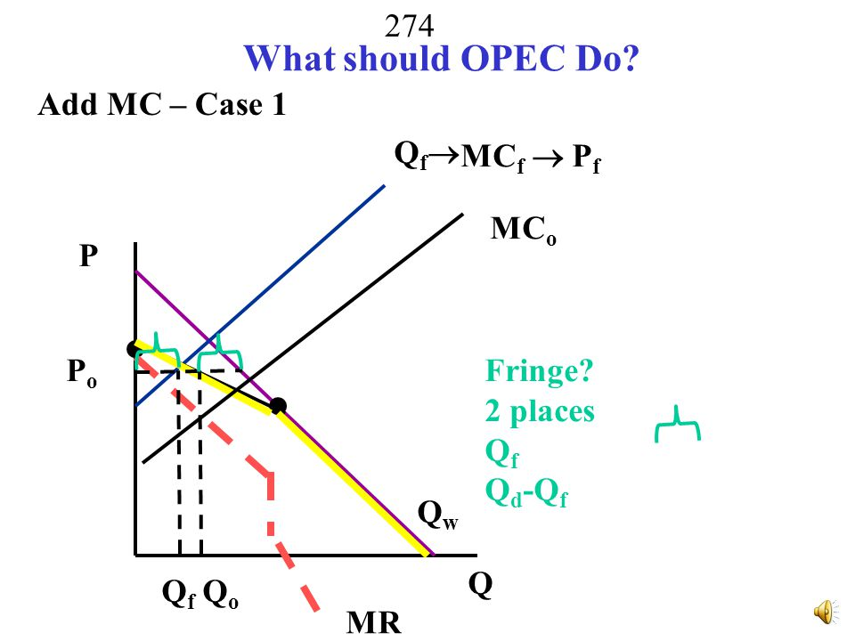 What should OPEC Do Add MC – Case 1 Qf MCf  Pf MCo P Po Fringe