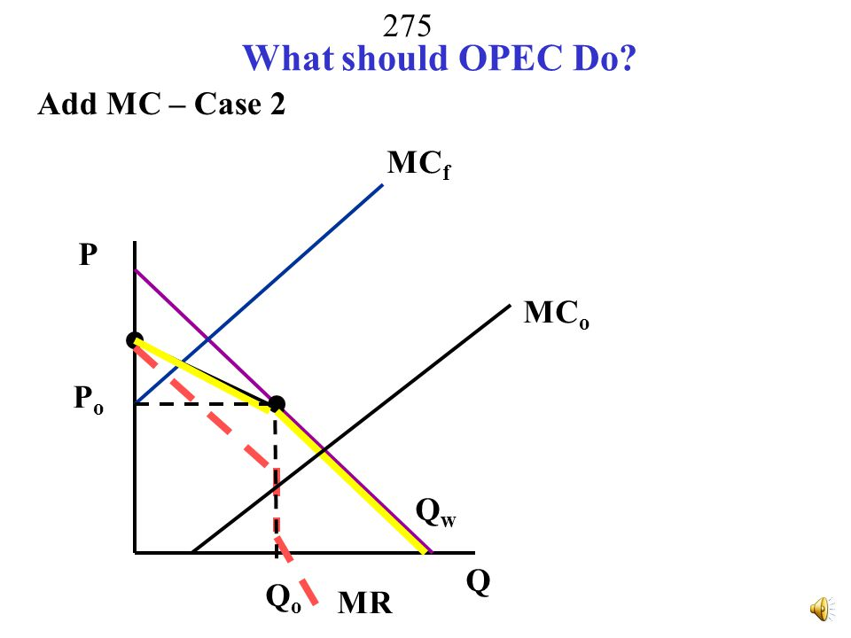 What should OPEC Do Add MC – Case 2 MCf P MCo Po Qw Q Qo MR