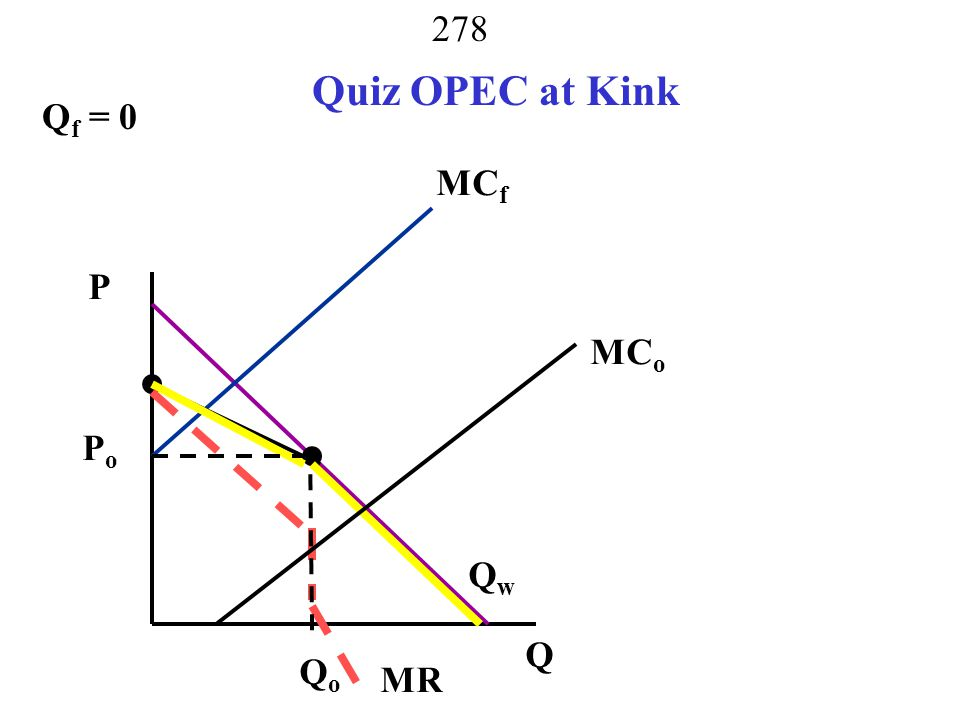 Quiz OPEC at Kink Qf = 0 MCf P MCo Po call on OPEC Qw Q Qo MR