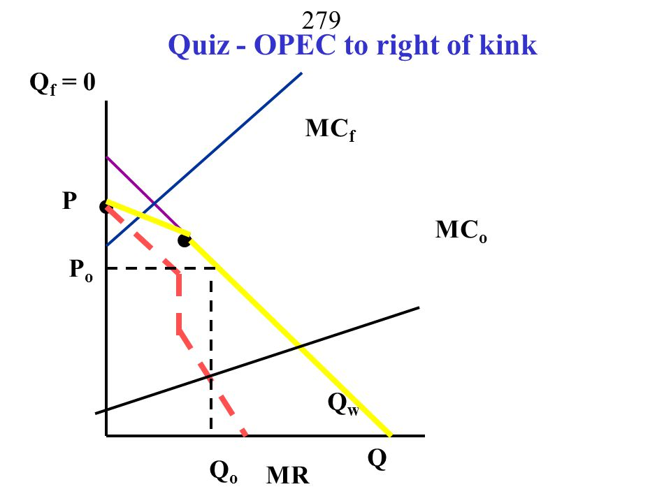 Quiz - OPEC to right of kink