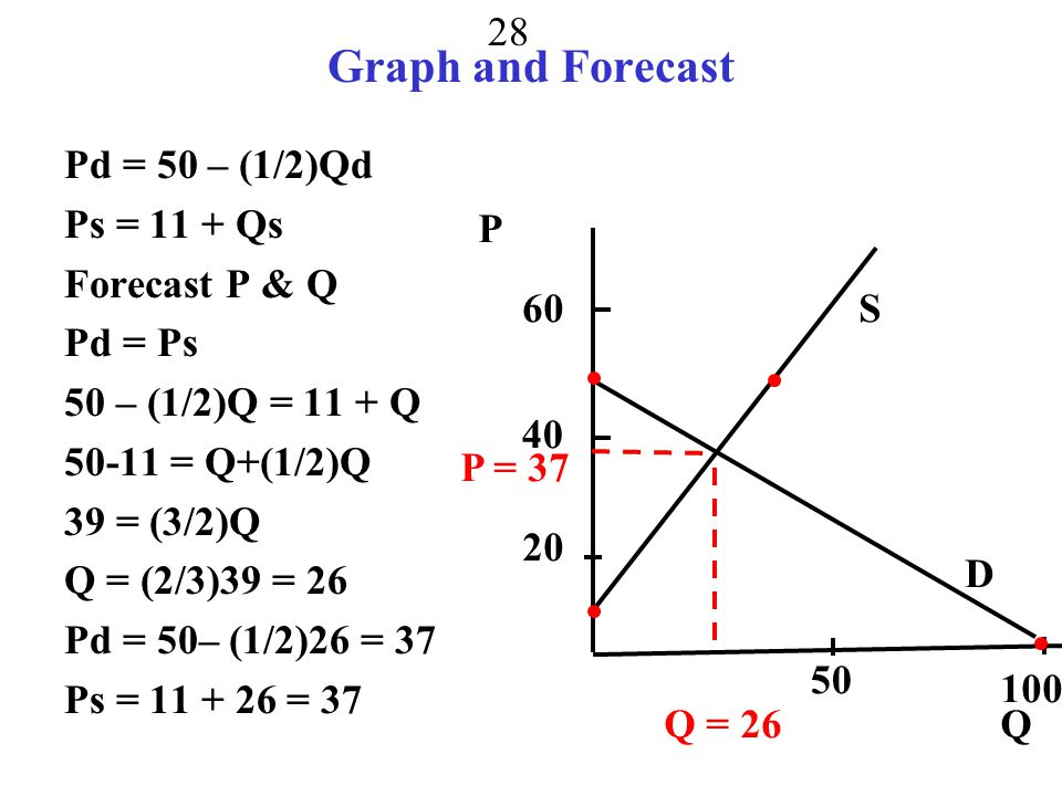 Graph and Forecast Pd = 50 – (1/2)Qd Ps = 11 + Qs Forecast P & Q