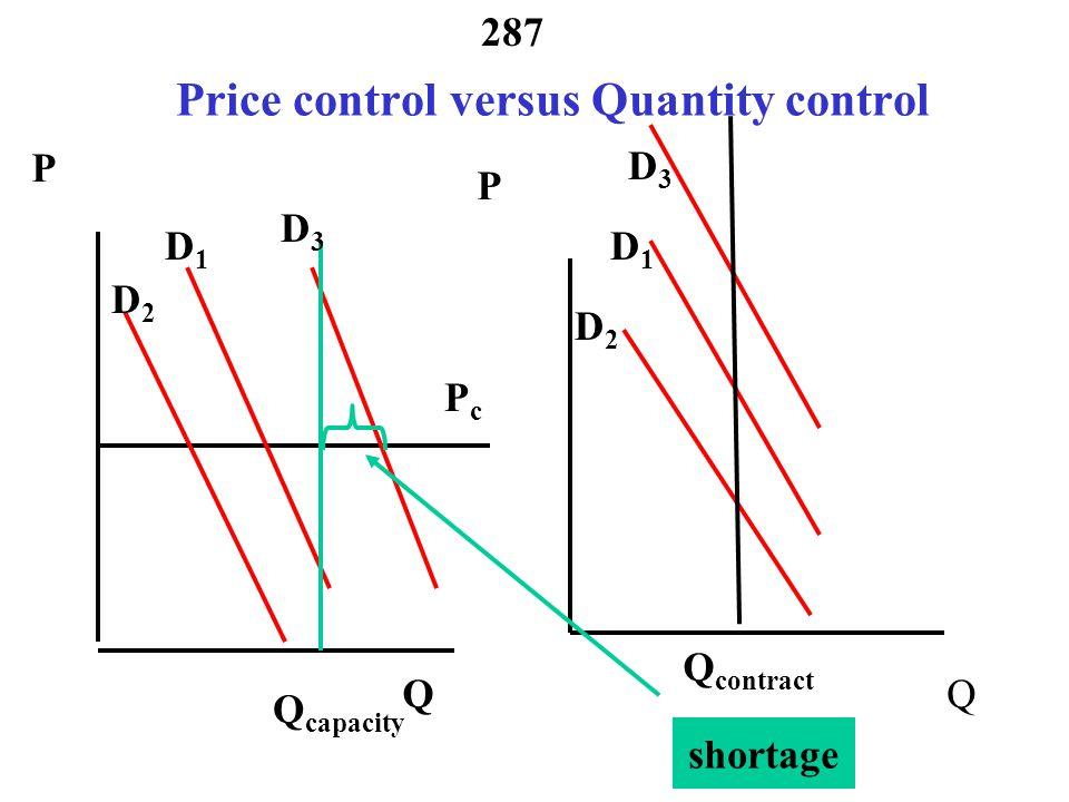 Price control versus Quantity control