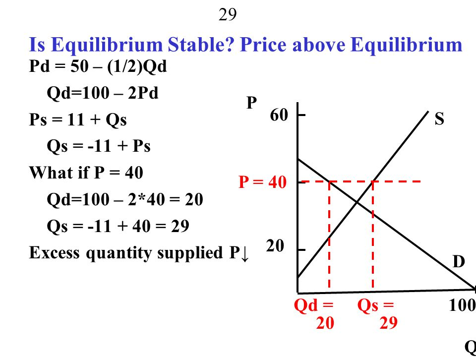 Is Equilibrium Stable Price above Equilibrium