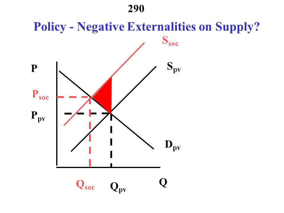 Policy - Negative Externalities on Supply