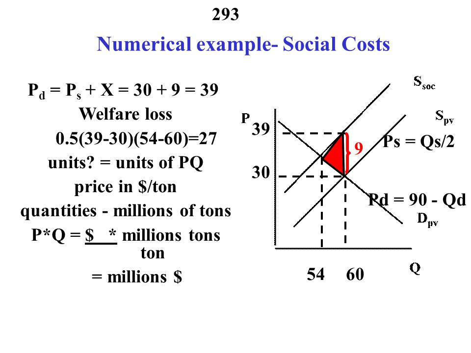 Numerical example- Social Costs