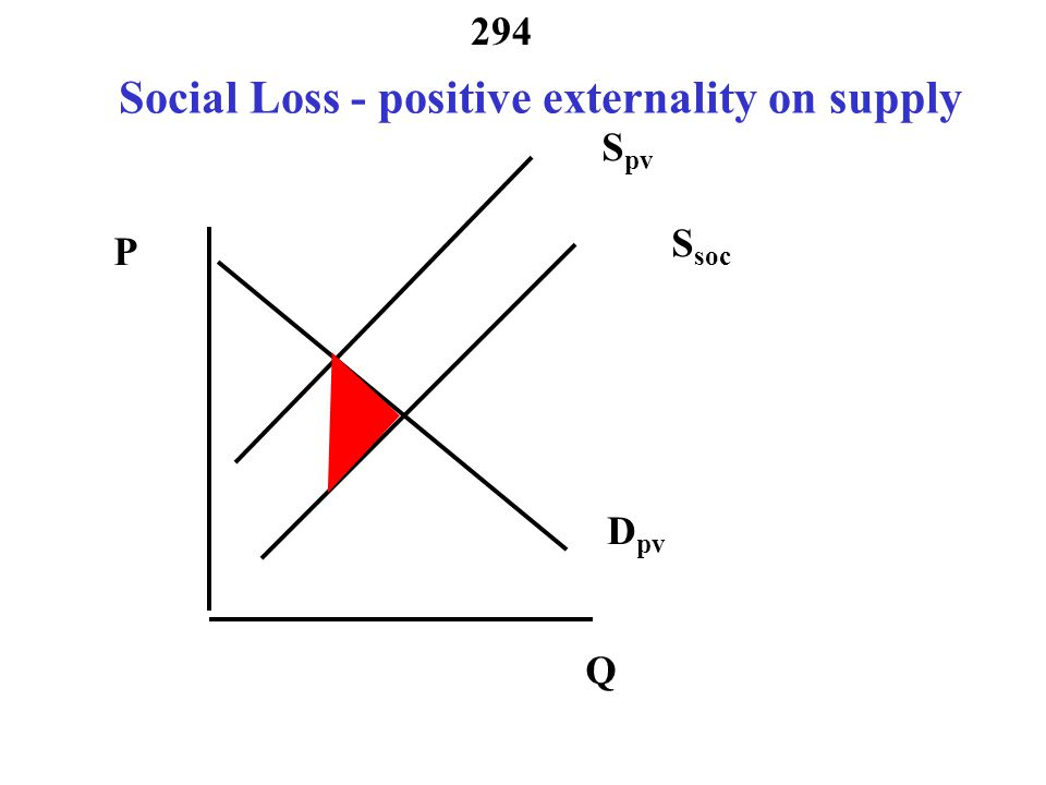 Social Loss - positive externality on supply
