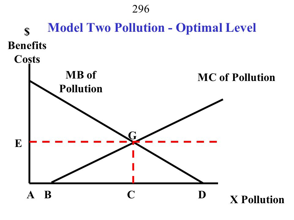 Model Two Pollution - Optimal Level