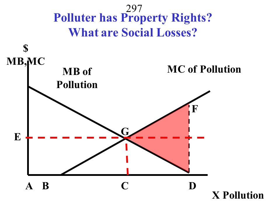 Polluter has Property Rights What are Social Losses