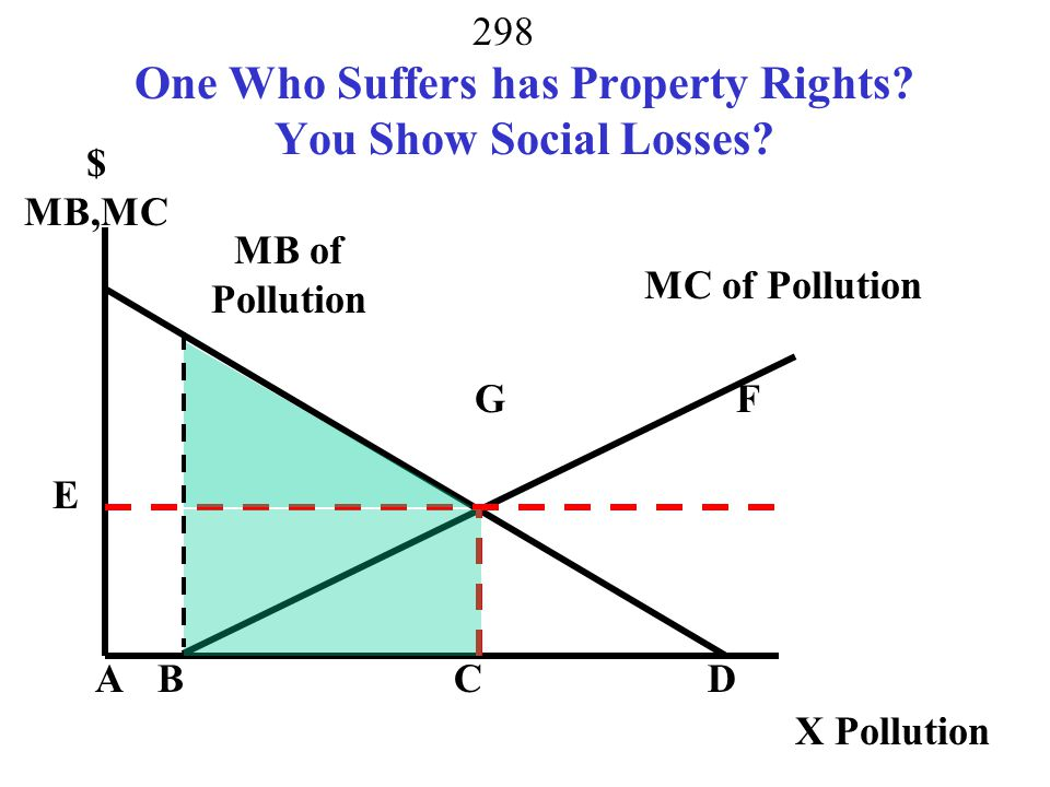 One Who Suffers has Property Rights You Show Social Losses