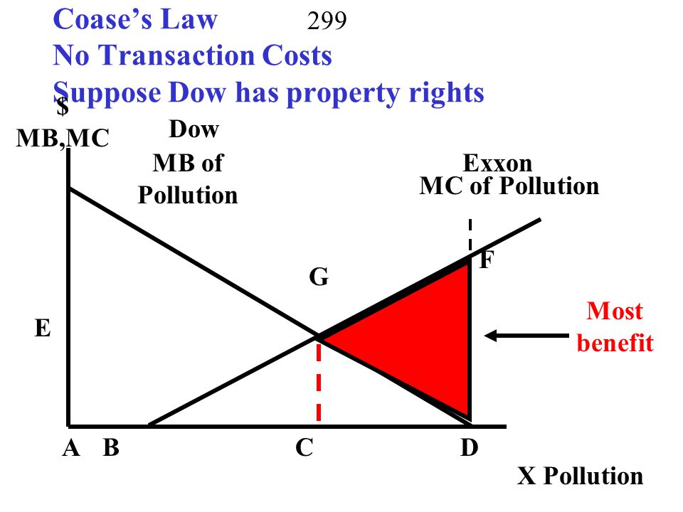 Coase's Law No Transaction Costs Suppose Dow has property rights