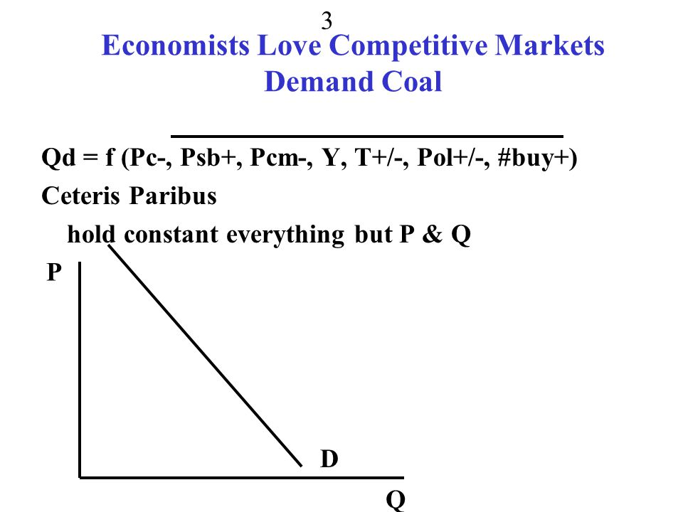 Economists Love Competitive Markets Demand Coal