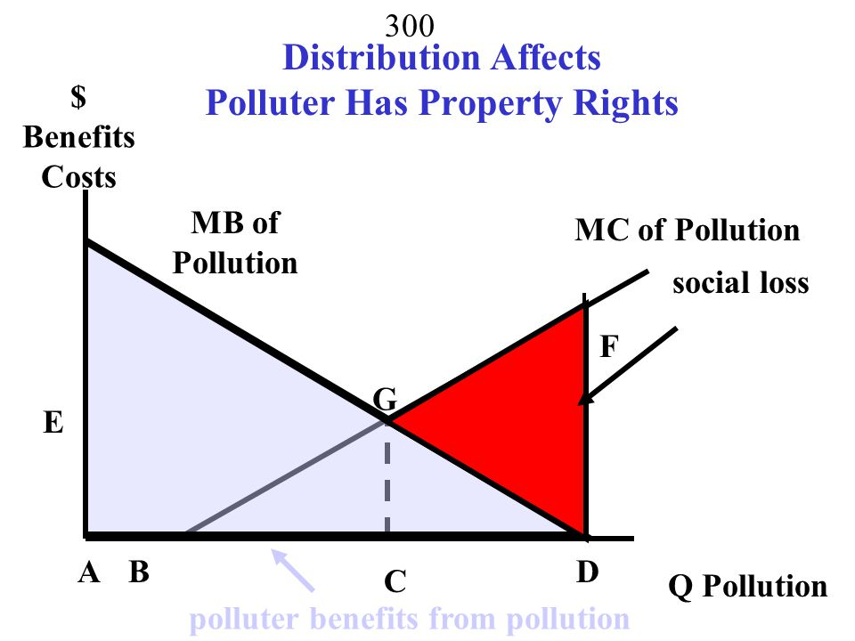 Distribution Affects Polluter Has Property Rights