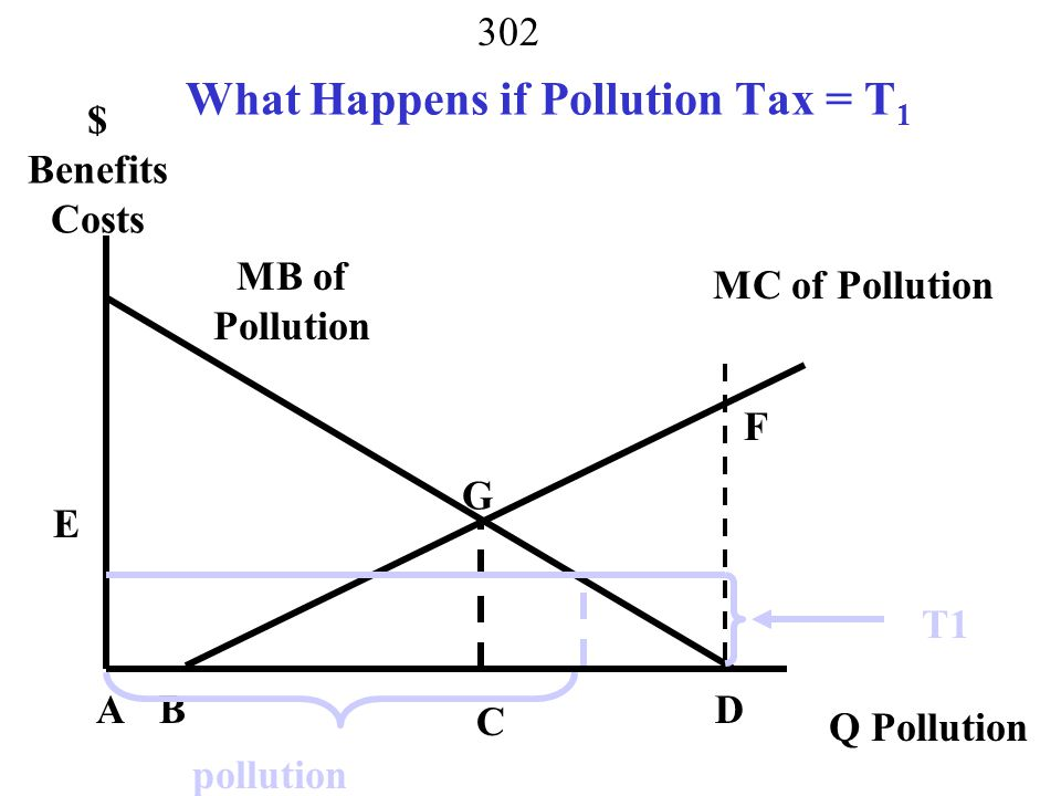 What Happens if Pollution Tax = T1