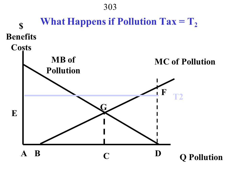 What Happens if Pollution Tax = T2