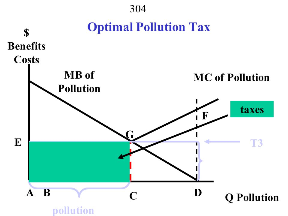 Optimal Pollution Tax $ Benefits Costs MB of Pollution MC of Pollution