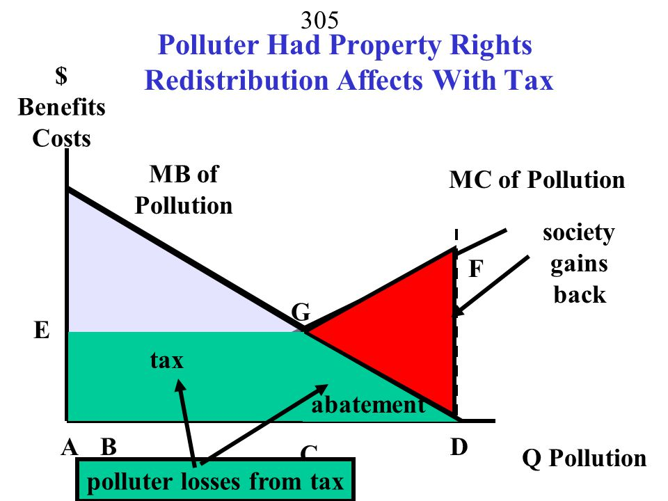 Polluter Had Property Rights Redistribution Affects With Tax